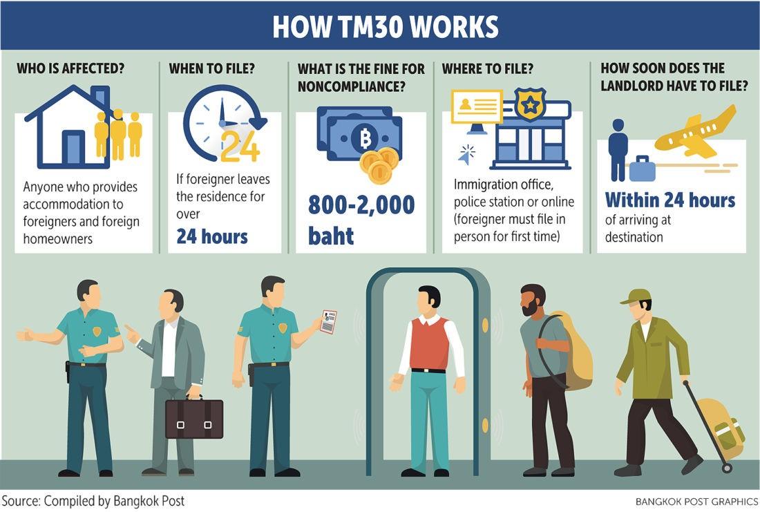Иммиграционная служба сообщила об оптимизации процесса онлайн регистрации TM30