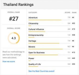 Таиланд стал 27-м в рейтинге лучших государств мира