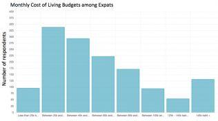 Почти каждый третий фаранг выживает в Таиланде менее чем на 45 тыс. бат в месяц