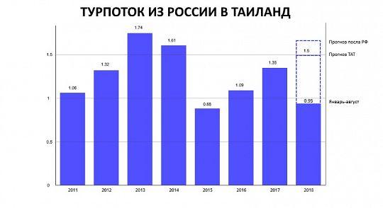 Турпоток из России в Таиланд превысил 950 тыс. человек