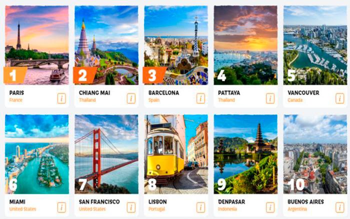 Паттайя в пятерке самых здоровых городов мира