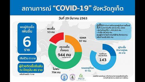 Шесть новых случаев COVID-19 подтверждены на Пхукете