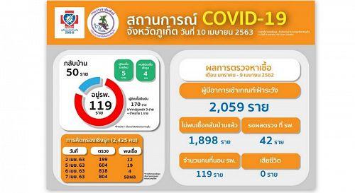 В Таиланде за сутки выявили коронавирус еще у 50 человек