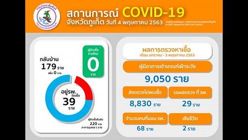 За выходные на Пхукете не выявлено новых случаев COVID-19