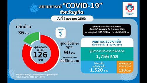 На Пхукете две россиянки заболели коронавирусом