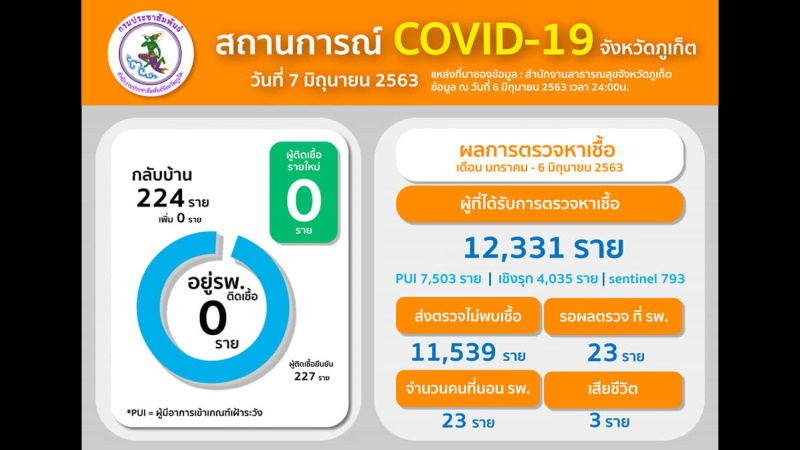 На Пхукете 13 дней подряд нет новых случаев COVID-19