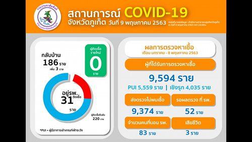 На Пхукете за неделю не выявлено новых случаев COVID-19