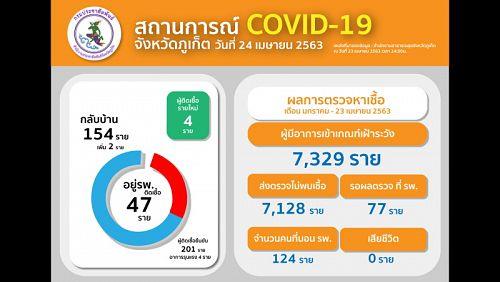 На Пхукете зафиксированы 4 новых случая COVID-19